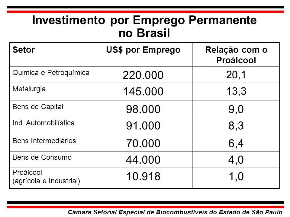 Investimento por Emprego Permanente no Brasil Câmara Setorial Especial de Biocombustíveis do Estado de São Paulo SetorUS$ por EmpregoRelação com o Pro