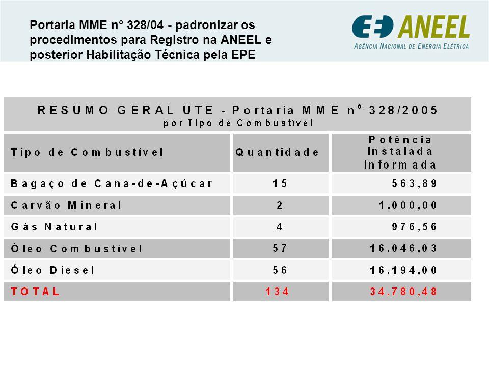 Portaria MME n° 328/04 - padronizar os procedimentos para Registro na ANEEL e posterior Habilitação Técnica pela EPE