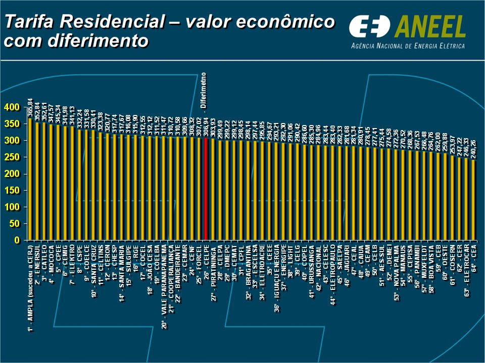 Tarifa Residencial – valor econômico com diferimento - Diferimetno