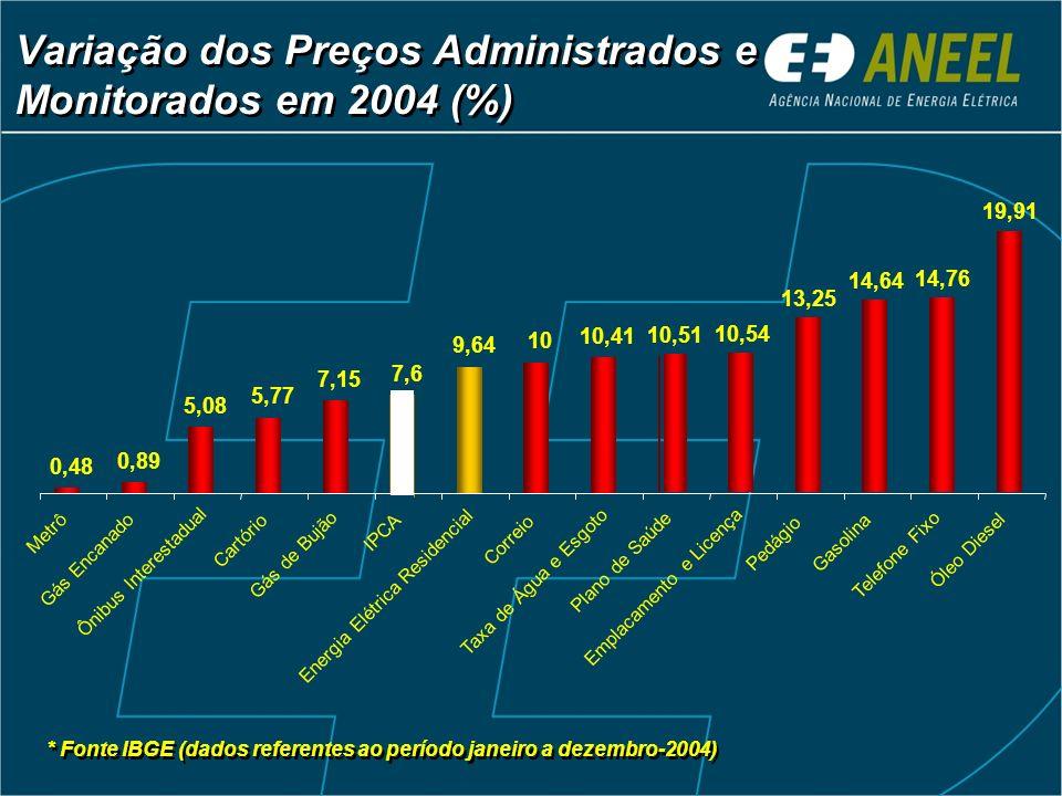 Variação dos Preços Administrados e Monitorados em 2004 (%) * Fonte IBGE (dados referentes ao período janeiro a dezembro-2004) 0,48 0,89 5,08 5,77 7,1