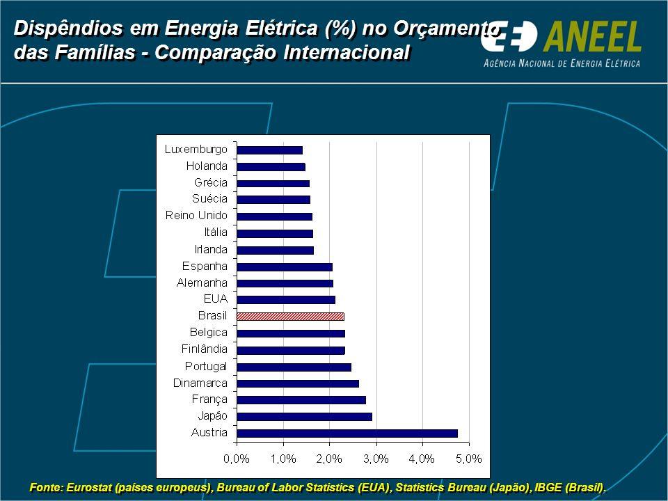 Fonte: Eurostat (países europeus), Bureau of Labor Statistics (EUA), Statistics Bureau (Japão), IBGE (Brasil). Dispêndios em Energia Elétrica (%) no O