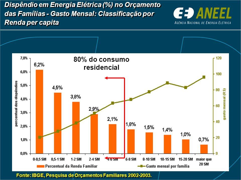 Dispêndio em Energia Elétrica (%) no Orçamento das Famílias - Gasto Mensal: Classificação por Renda per capita Fonte: IBGE, Pesquisa de Orçamentos Fam