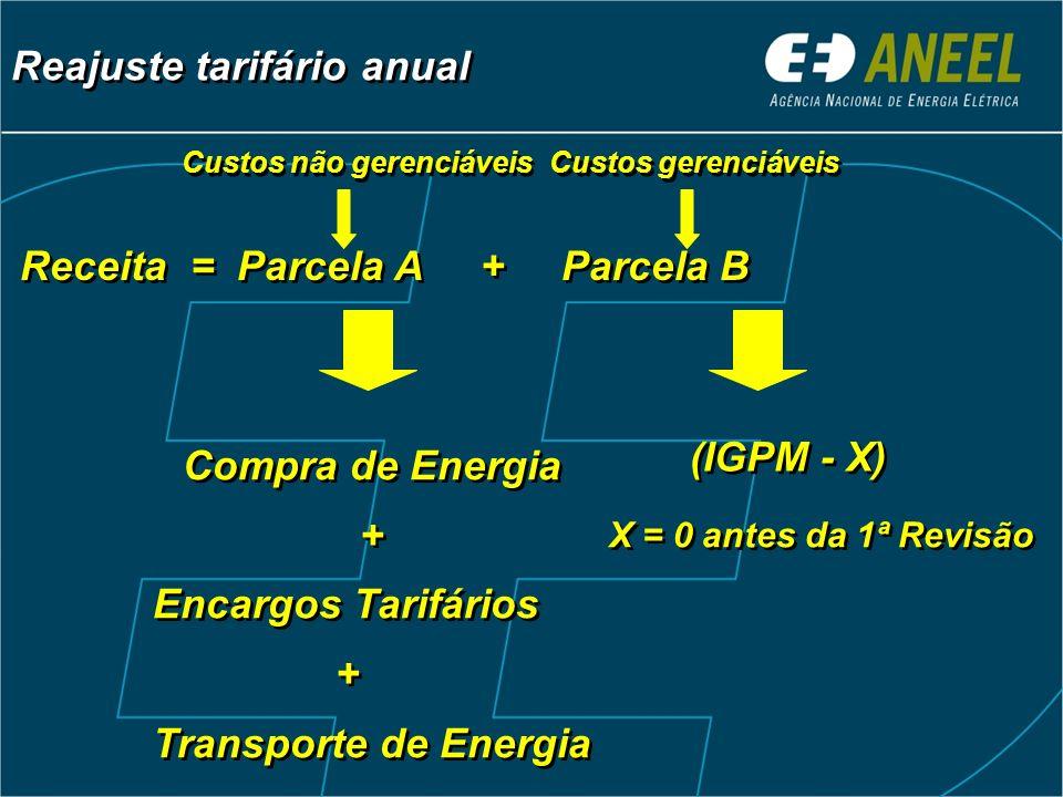 Receita = Parcela A + Parcela B Compra de Energia + Encargos Tarifários + Transporte de Energia Compra de Energia + Encargos Tarifários + Transporte d