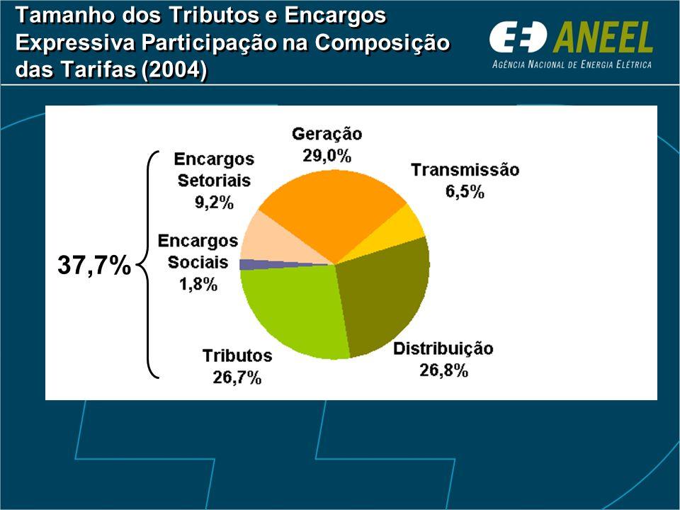 Tamanho dos Tributos e Encargos Expressiva Participação na Composição das Tarifas (2004) 37,7%