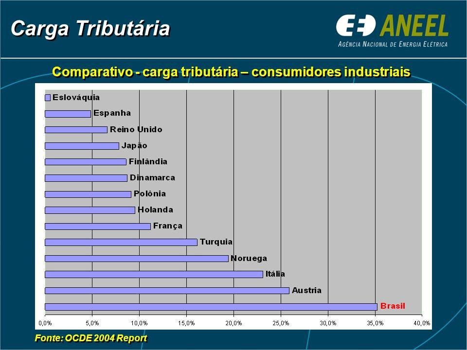 Carga Tributária Fonte: OCDE 2004 Report Comparativo - carga tributária – consumidores industriais