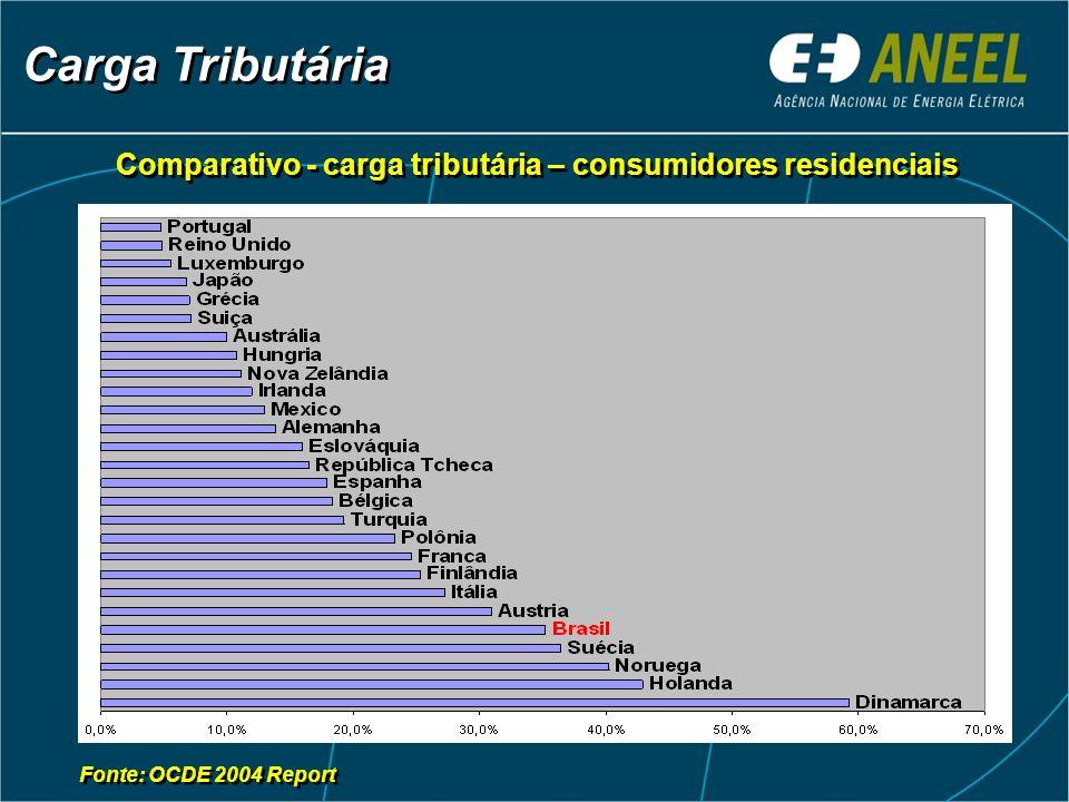 Carga Tributária Comparativo - carga tributária – consumidores residenciais Fonte: OCDE 2004 Report
