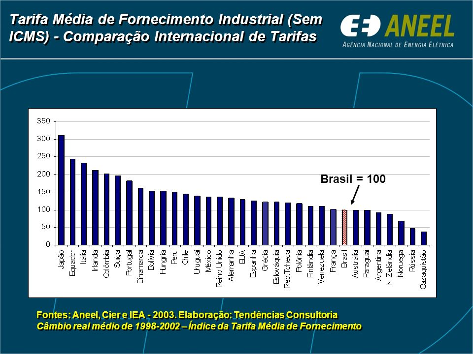 Tarifa Média de Fornecimento Industrial (Sem ICMS) - Comparação Internacional de Tarifas Fontes: Aneel, Cier e IEA - 2003. Elaboração: Tendências Cons