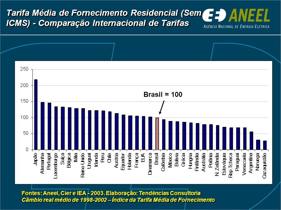 Tarifa Média de Fornecimento Residencial (Sem ICMS) - Comparação Internacional de Tarifas Brasil = 100 Fontes: Aneel, Cier e IEA - 2003. Elaboração: T