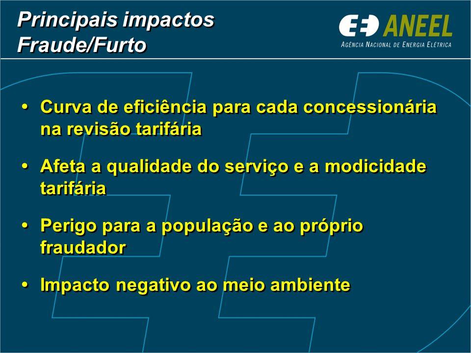 Curva de eficiência para cada concessionária na revisão tarifária Afeta a qualidade do serviço e a modicidade tarifária Perigo para a população e ao p