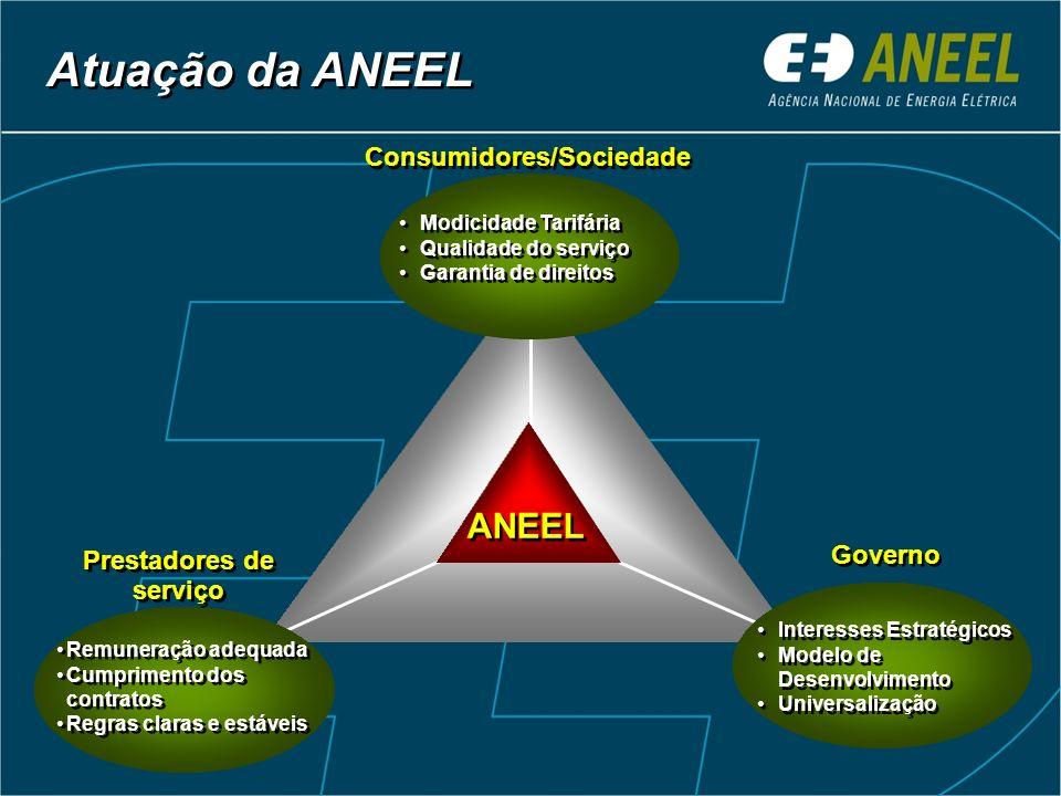 Atuação da ANEEL ANEEL Modicidade Tarifária Qualidade do serviço Garantia de direitos Modicidade Tarifária Qualidade do serviço Garantia de direitos R