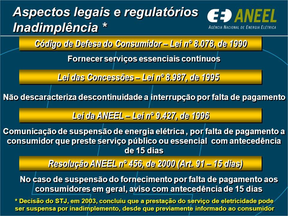 Aspectos legais e regulatórios Inadimplência * * Decisão do STJ, em 2003, concluiu que a prestação do serviço de eletricidade pode ser suspensa por in