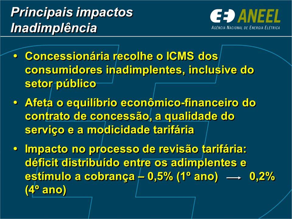 Principais impactos Inadimplência Concessionária recolhe o ICMS dos consumidores inadimplentes, inclusive do setor público Afeta o equilíbrio econômic