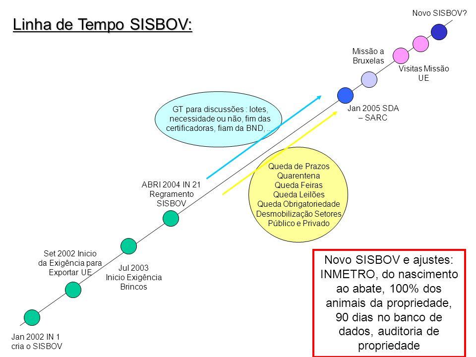 Linha de Tempo SISBOV: Jan 2002 IN 1 cria o SISBOV Set 2002 Inicio da Exigência para Exportar UE Jul 2003 Inicio Exigência Brincos ABRI 2004 IN 21 Reg
