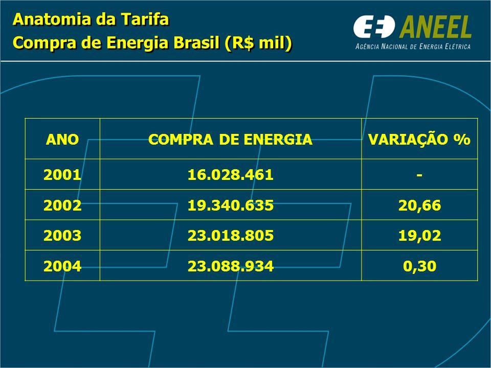 Anatomia da Tarifa Compra de Energia Brasil (R$ mil) Anatomia da Tarifa Compra de Energia Brasil (R$ mil) ANOCOMPRA DE ENERGIAVARIAÇÃO % 200116.028.46