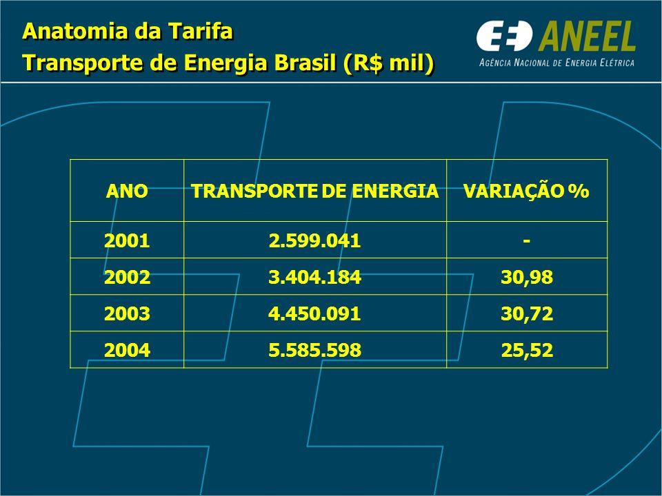 Anatomia da Tarifa Transporte de Energia Brasil (R$ mil) Anatomia da Tarifa Transporte de Energia Brasil (R$ mil) ANOTRANSPORTE DE ENERGIAVARIAÇÃO % 20012.599.041- 20023.404.18430,98 20034.450.09130,72 20045.585.59825,52