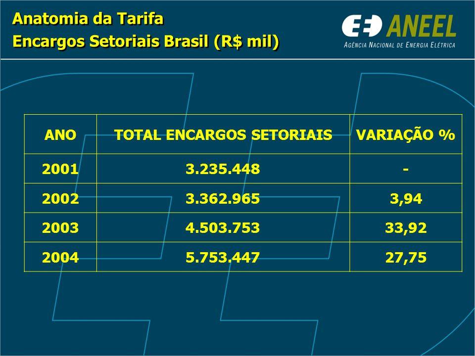 Anatomia da Tarifa Encargos Setoriais Brasil (R$ mil) Anatomia da Tarifa Encargos Setoriais Brasil (R$ mil) ANOTOTAL ENCARGOS SETORIAISVARIAÇÃO % 20013.235.448- 20023.362.9653,94 20034.503.75333,92 20045.753.44727,75