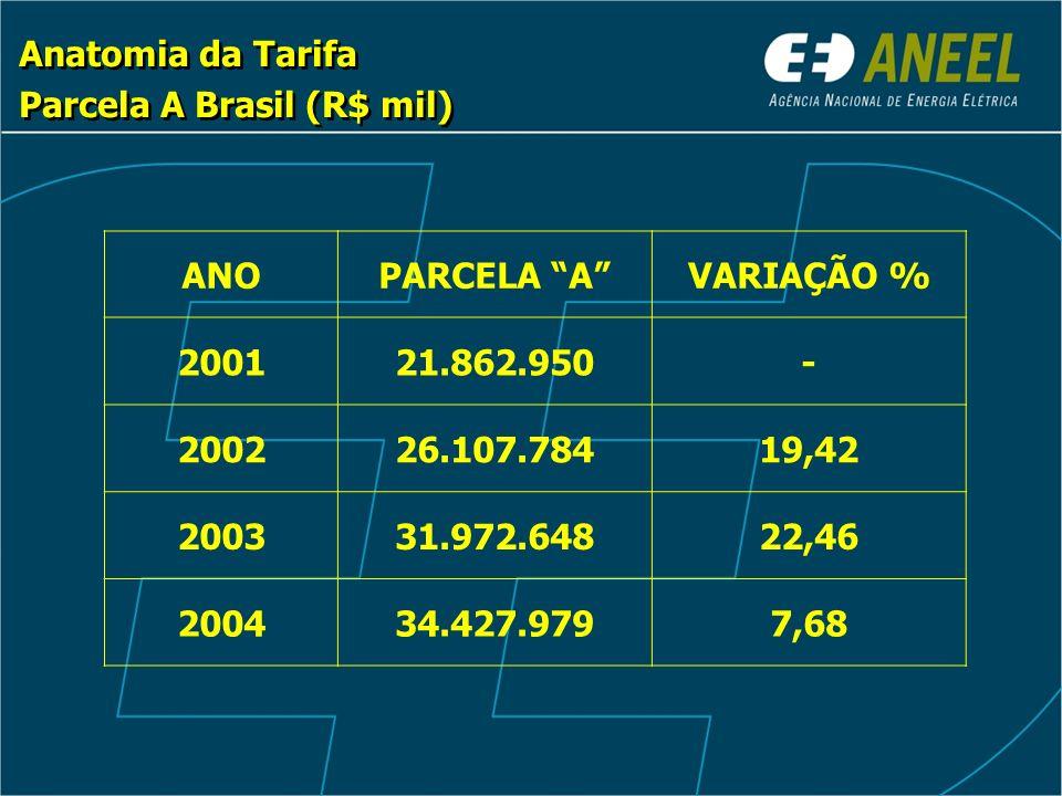 Anatomia da Tarifa Parcela A Brasil (R$ mil) Anatomia da Tarifa Parcela A Brasil (R$ mil) ANOPARCELA AVARIAÇÃO % 200121.862.950- 200226.107.78419,42 200331.972.64822,46 200434.427.9797,68