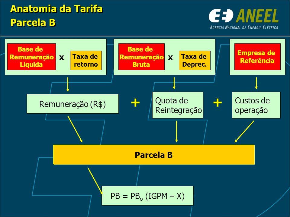 Parcela B x Remuneração (R$) Quota de Reintegração + Base de Remuneração Líquida Taxa de retorno Custos de operação + Anatomia da Tarifa Parcela B Anatomia da Tarifa Parcela B x Base de Remuneração Bruta Taxa de Deprec.