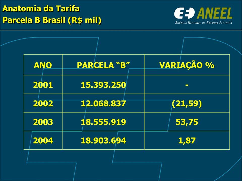 Anatomia da Tarifa Parcela B Brasil (R$ mil) Anatomia da Tarifa Parcela B Brasil (R$ mil) ANOPARCELA BVARIAÇÃO % 200115.393.250- 200212.068.837(21,59) 200318.555.91953,75 200418.903.6941,87