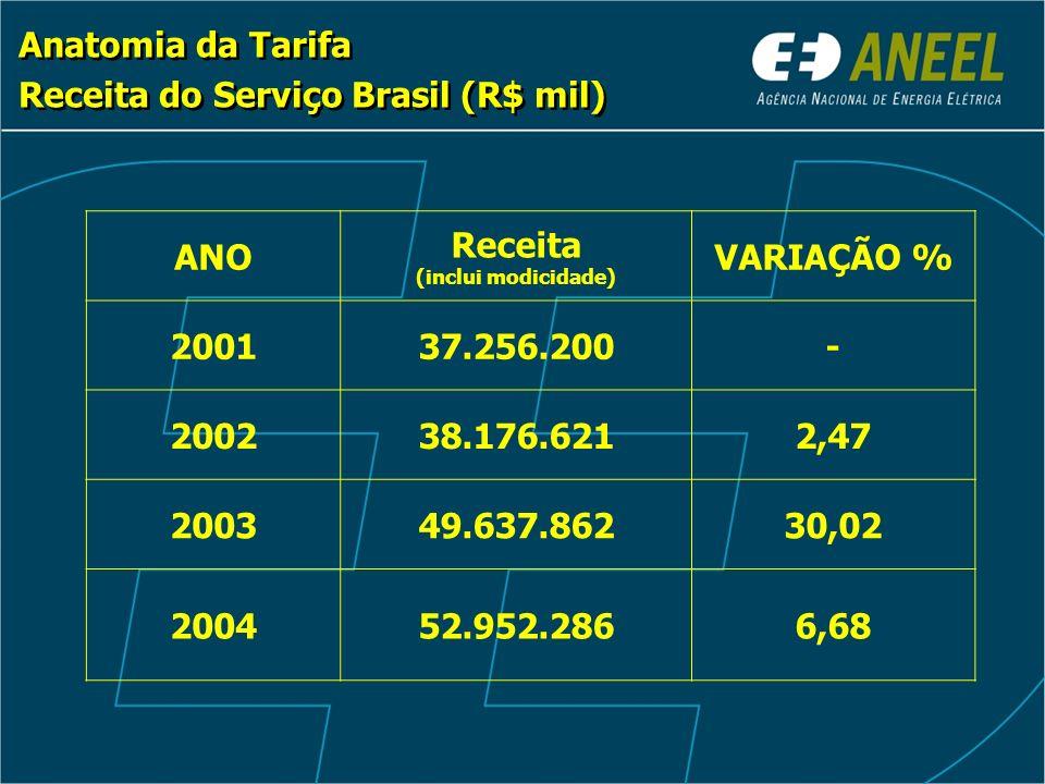 Anatomia da Tarifa Receita do Serviço Brasil (R$ mil) Anatomia da Tarifa Receita do Serviço Brasil (R$ mil) ANO Receita (inclui modicidade) VARIAÇÃO % 200137.256.200- 200238.176.6212,47 200349.637.86230,02 200452.952.2866,68