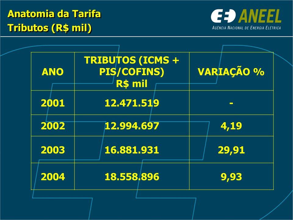 Anatomia da Tarifa Tributos (R$ mil) Anatomia da Tarifa Tributos (R$ mil) ANO TRIBUTOS (ICMS + PIS/COFINS) R$ mil VARIAÇÃO % 200112.471.519- 200212.994.6974,19 200316.881.93129,91 200418.558.8969,93