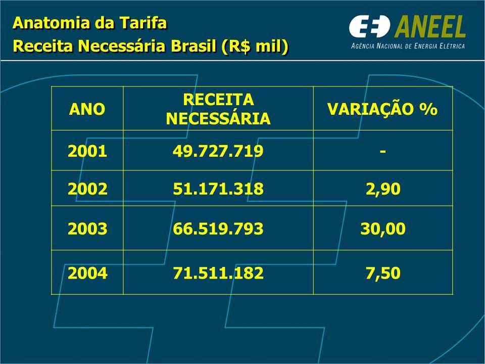 Anatomia da Tarifa Receita Necessária Brasil (R$ mil) Anatomia da Tarifa Receita Necessária Brasil (R$ mil) ANO RECEITA NECESSÁRIA VARIAÇÃO % 200149.727.719- 200251.171.3182,90 200366.519.79330,00 200471.511.1827,50