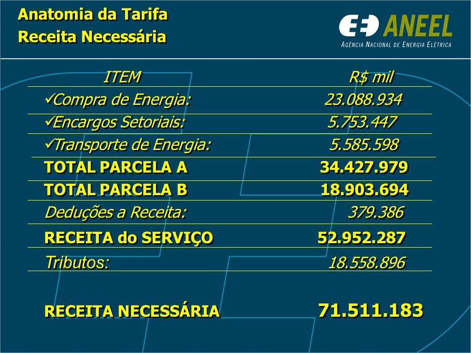 Anatomia da Tarifa Receita Necessária Anatomia da Tarifa Receita Necessária ITEM R$ mil Compra de Energia: 23.088.934 Encargos Setoriais: 5.753.447 Tr