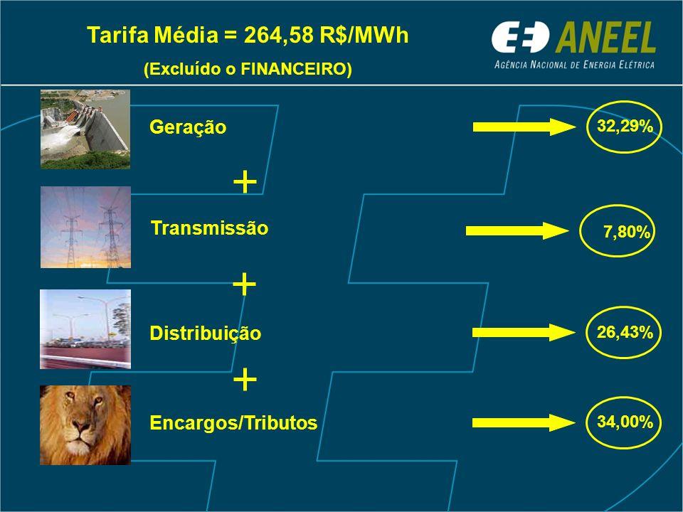 Tarifa Média = 264,58 R$/MWh (Excluído o FINANCEIRO) 32,29% Geração Distribuição 26,43% Encargos/Tributos 34,00% Transmissão 7,80%