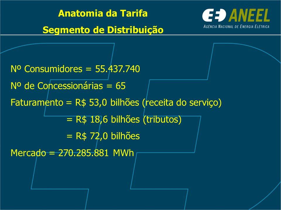 Anatomia da Tarifa Segmento de Distribuição Nº Consumidores = 55.437.740 Nº de Concessionárias = 65 Faturamento = R$ 53,0 bilhões (receita do serviço) = R$ 18,6 bilhões (tributos) = R$ 72,0 bilhões Mercado = 270.285.881 MWh