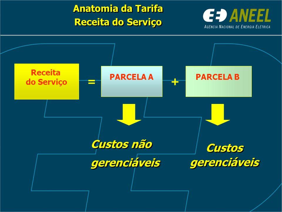 Custos não gerenciáveis Custos gerenciáveis Receita do Serviço PARCELA A PARCELA B =+ Anatomia da Tarifa Receita do Serviço Anatomia da Tarifa Receita do Serviço