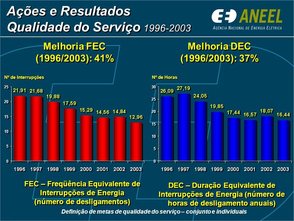 Ações e Resultados Qualidade do Serviço 1996-2003 Melhoria FEC (1996/2003): 41% Melhoria DEC (1996/2003): 37% FEC – Freqüência Equivalente de Interrup