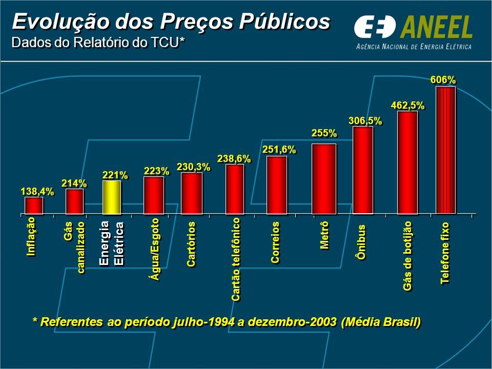 Evolução dos Preços Públicos Dados do Relatório do TCU* 138,4% 230,3% 221% 214% 238,6% 223% 251,6% 306,5% 462,5% Inflação Gás canalizado Gás canalizad