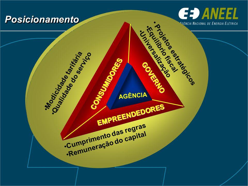 Modicidade tarifária Qualidade do serviço Cumprimento das regras Remuneração do capital Projetos estratégicos Equilíbrio fiscal Universalização CONSUM