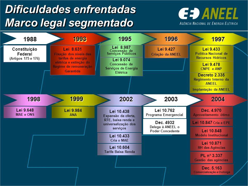 1993199319961988 Constituição Federal (Artigos 175 e 176) Lei 8.631 Fixação dos níveis das tarifas de energia elétrica e extinção do Regime de remuner
