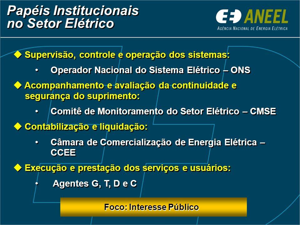 Papéis Institucionais no Setor Elétrico Supervisão, controle e operação dos sistemas: Operador Nacional do Sistema Elétrico – ONS Acompanhamento e ava