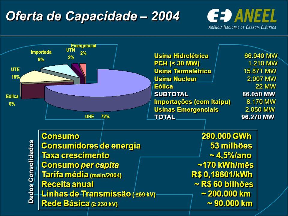 Consumo 290.000 GWh Consumidores de energia 53 milhões Taxa crescimento ~ 4,5%/ano Consumo per capita ~170 kWh/mês Tarifa média (maio/2004) R$ 0,18601