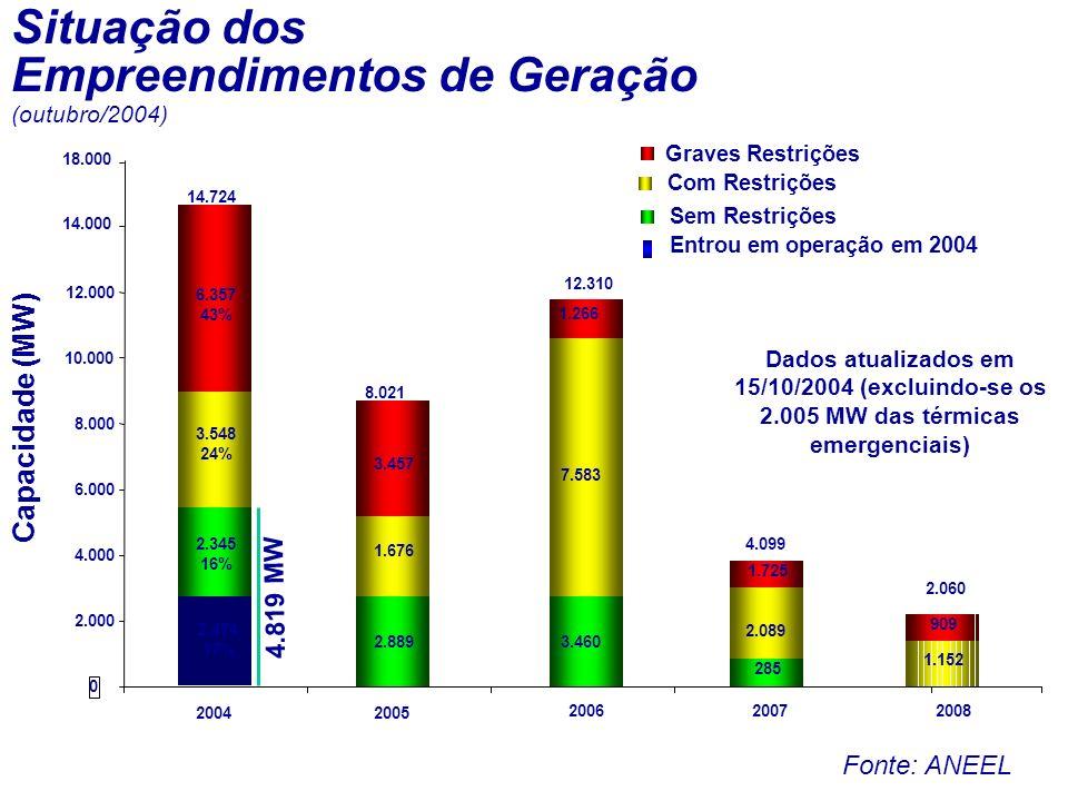 Capacidade (MW) 2.8893.460 285 3.548 24% 1.676 7.583 2.089 1.152 6.357 43% 3.457 1.725 2.060 4.099 12.310 8.021 14.724 0 2.000 4.000 6.000 8.000 10.000 12.000 14.000 20042005 200620072008 Graves Restrições Com Restrições Sem Restrições 2.345 16% Dados atualizados em 15/10/2004 (excluindo-se os 2.005 MW das térmicas emergenciais) Situação dos Empreendimentos de Geração Entrou em operação em 2004 2.474 17% 18.000 1.266 (outubro/2004) 909 4.819 MW Fonte: ANEEL