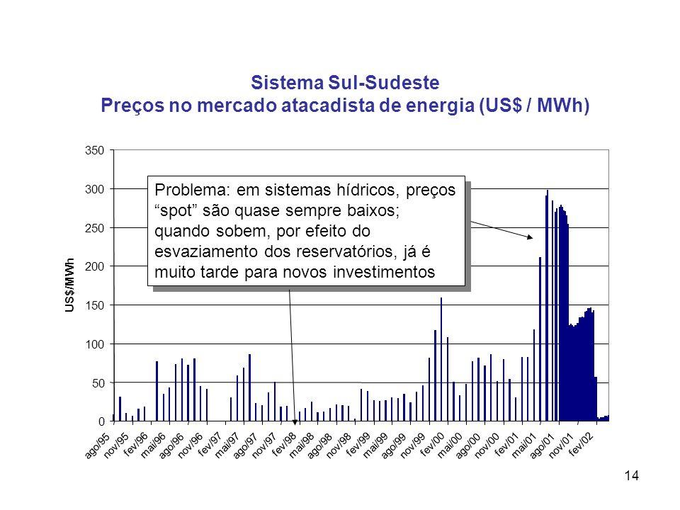 14 Sistema Sul-Sudeste Preços no mercado atacadista de energia (US$ / MWh) Problema: em sistemas hídricos, preços spot são quase sempre baixos; quando sobem, por efeito do esvaziamento dos reservatórios, já é muito tarde para novos investimentos
