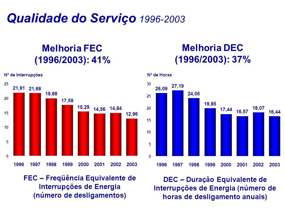 Qualidade do Serviço 1996-2003 Melhoria FEC (1996/2003): 41% Melhoria DEC (1996/2003): 37% FEC – Freqüência Equivalente de Interrupções de Energia (número de desligamentos) DEC – Duração Equivalente de Interrupções de Energia (número de horas de desligamento anuais) Nº de Interrupções Nº de Horas