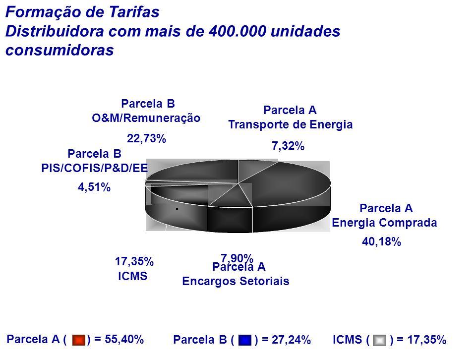 Formação de Tarifas Distribuidora com mais de 400.000 unidades consumidoras Parcela A ( ) = 55,40% Parcela B ( ) = 27,24% Parcela A Transporte de Energia 7,32% Parcela A Energia Comprada 40,18% Parcela A Encargos Setoriais 7,90% ICMS 17,35% Parcela B PIS/COFIS/P&D/EE 4,51% Parcela B O&M/Remuneração 22,73% ICMS ( ) = 17,35%
