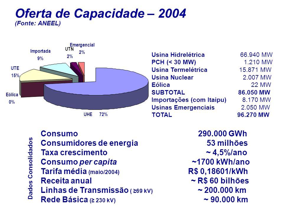 Consumo 290.000 GWh Consumidores de energia 53 milhões Taxa crescimento ~ 4,5%/ano Consumo per capita ~1700 kWh/ano Tarifa média (maio/2004) R$ 0,18601/kWh Receita anual ~ R$ 60 bilhões Linhas de Transmissão ( 69 kV) ~ 200.000 km Rede Básica ( 230 kV) ~ 90.000 km Oferta de Capacidade – 2004 (Fonte: ANEEL) Usina Hidrelétrica 66.940 MW PCH (< 30 MW) 1.210 MW Usina Termelétrica 15.871 MW Usina Nuclear 2.007 MW Eólica 22 MW SUBTOTAL 86.050 MW Importações (com Itaipu) 8.170 MW Usinas Emergenciais 2.050 MW TOTAL 96.270 MW Dados Consolidados UHE72% Eólica 0% UTE 15% Importada 9% UTN 2% Emergencial 2%