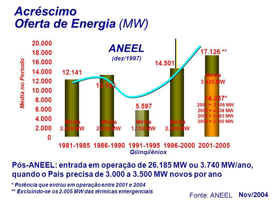 Acréscimo Oferta de Energia (MW) * Potência que entrou em operação entre 2001 e 2004 ** Excluindo-se os 2.005 MW das térmicas emergenciais Nov/2004 5.597 14.501 0 2.000 4.000 6.000 8.000 10.000 12.000 14.000 16.000 18.000 20.000 1981-19851986-19901991-19951996-20002001-2005 14.237* 2001 = 2.506 MW 2002 = 4.638 MW 2003 = 3.993 MW 2004 = 3.100 MW Média 2.428 MW Média 1.159 MW Média 3.425 MW Qüinqüênios Média no Período ANEEL (dez/1997) 12.141 17.126 ** Média 2.900 MW Média 2.628 MW 13.143 Pós-ANEEL: entrada em operação de 26.185 MW ou 3.740 MW/ano, quando o País precisa de 3.000 a 3.500 MW novos por ano Fonte: ANEEL
