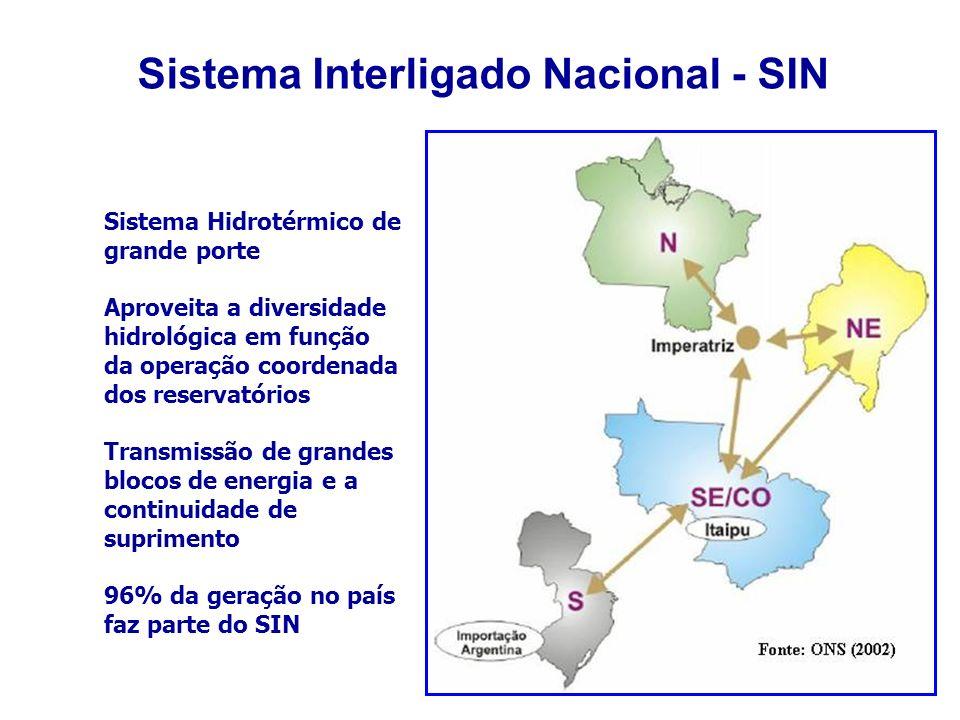 Sistema Interligado Nacional - SIN Sistema Hidrotérmico de grande porte Aproveita a diversidade hidrológica em função da operação coordenada dos reservatórios Transmissão de grandes blocos de energia e a continuidade de suprimento 96% da geração no país faz parte do SIN