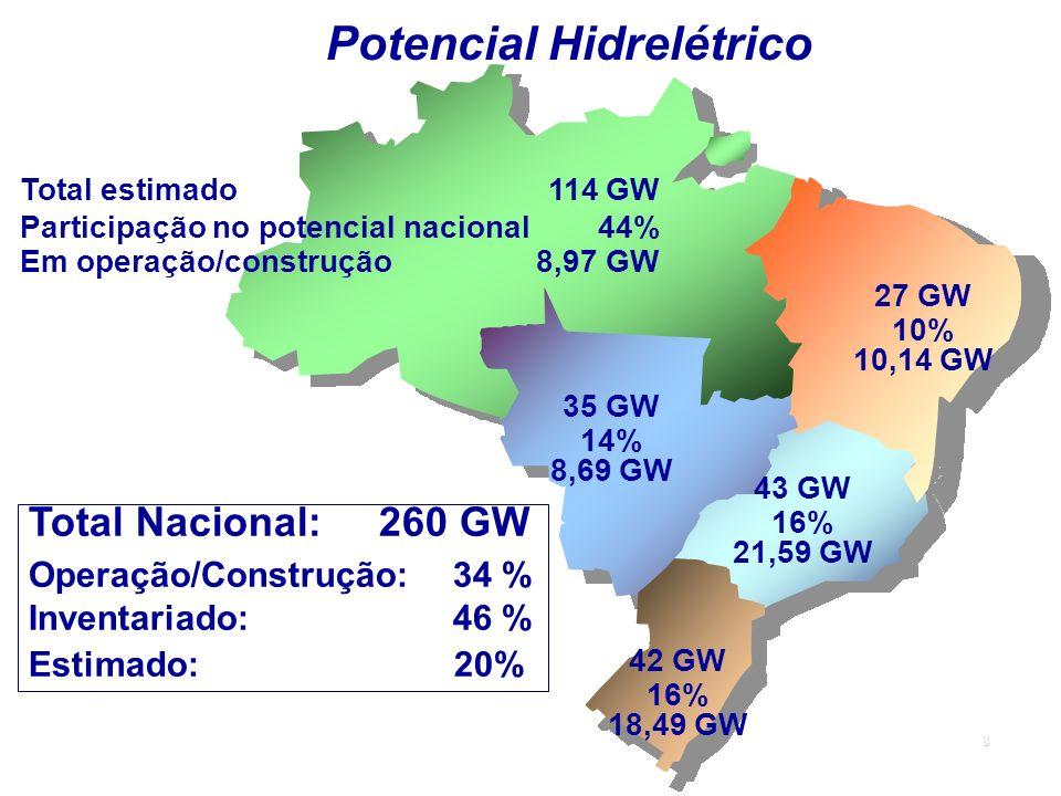 8 Potencial Hidrelétrico Total estimado 114 GW Participação no potencial nacional 44% Em operação/construção 8,97 GW 27 GW 10% 10,14 GW 35 GW 14% 8,69 GW 43 GW 16% 21,59 GW 42 GW 16% 18,49 GW Total Nacional: 260 GW Operação/Construção:34 % Inventariado:46 % Estimado: 20%