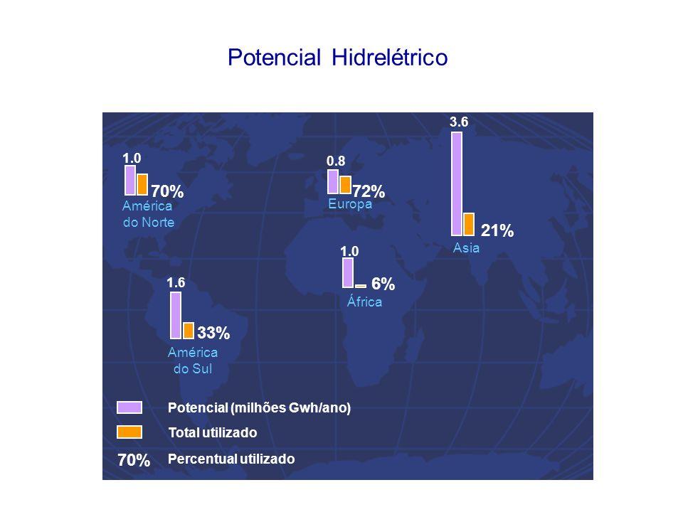 70% Potencial (milhões Gwh/ano) Total utilizado Percentual utilizado Potencial Hidrelétrico 70% 1.0 72% 0.8 América do Norte Europa 33% 1.6 6% 1.0 21% 3.6 América do Sul África Asia