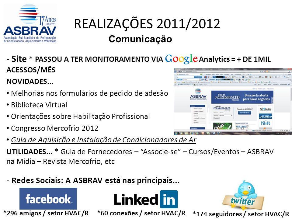 REALIZAÇÕES 2011/2012 Comunicação - Site * PASSOU A TER MONITORAMENTO VIA Google Analytics = + DE 1MIL ACESSOS/MÊS NOVIDADES...