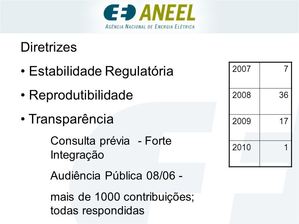 20077 200836 200917 20101 Diretrizes Estabilidade Regulatória Reprodutibilidade Transparência Consulta prévia - Forte Integração Audiência Pública 08/06 - mais de 1000 contribuições; todas respondidas