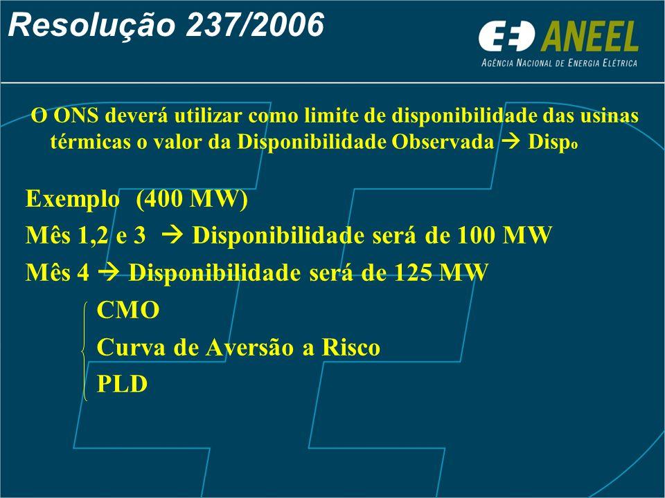 Resolução 237/2006 O ONS deverá utilizar como limite de disponibilidade das usinas térmicas o valor da Disponibilidade Observada Disp o Exemplo (400 M