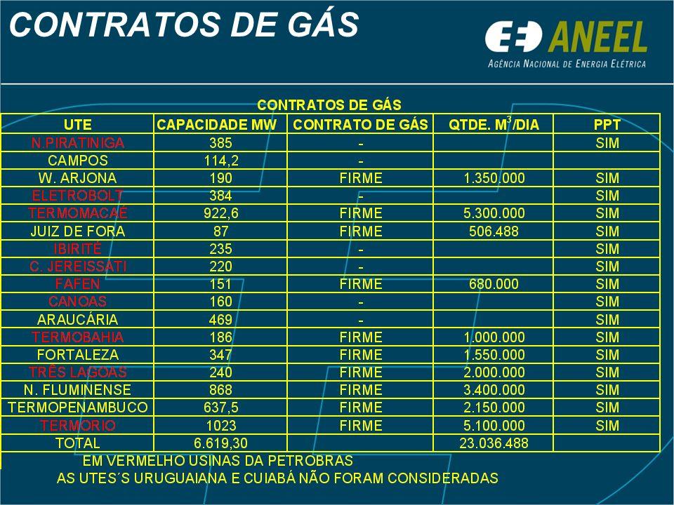 CONTRATOS DE GÁS