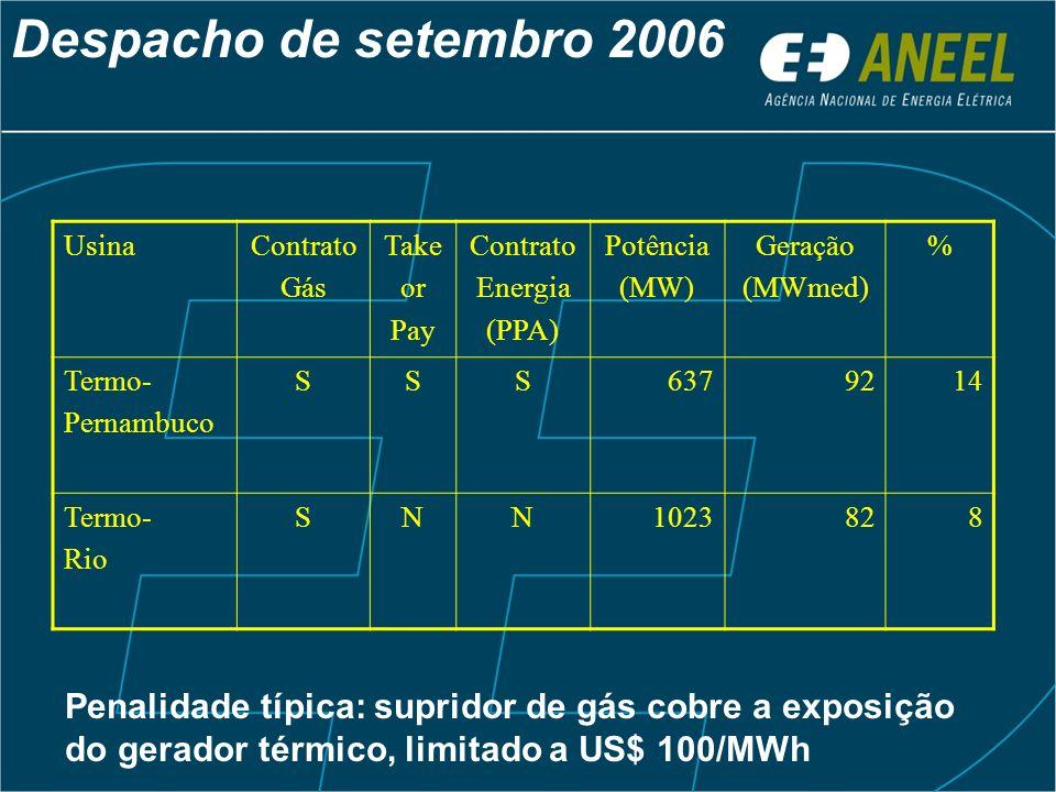 UsinaContrato Gás Take or Pay Contrato Energia (PPA) Potência (MW) Geração (MWmed) % Termo- Pernambuco SSS6379214 Termo- Rio SNN1023828 Despacho de se